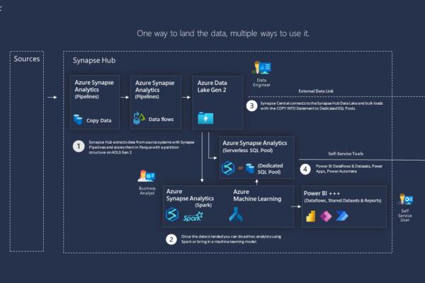 Ingraphic - Azure Synapse Analytics Hub